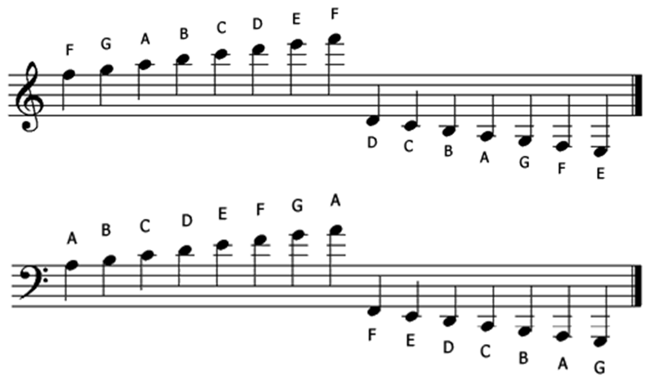 Letters In The Treble And Bass Clefs Plus Ledger Lines