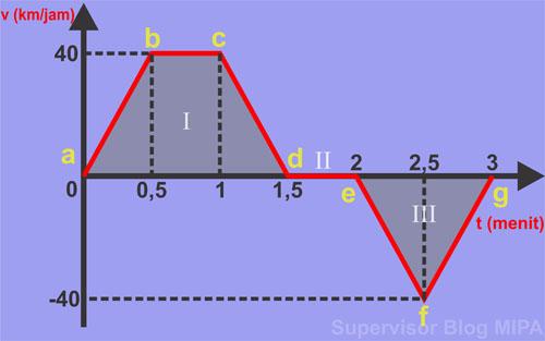 Cara Menghitung atau menentukan Jarak, Kecepatan dan Percepatan dari Grafik gerak lurus beraturan GLB dan grafik gerak lurus berubah beraturan GLBB