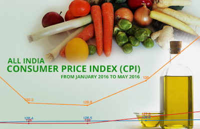 Consumer+Price+Index