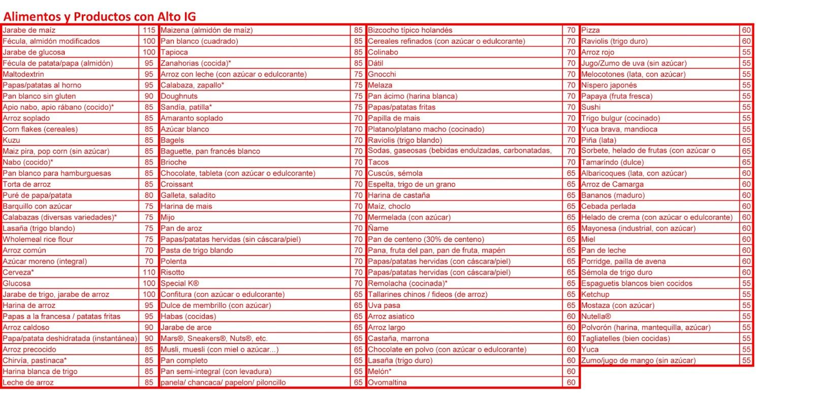 Tablas De Índice Glucémico De Los Alimentos