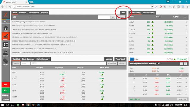 Panduan Trading Saham di Web Zaisan