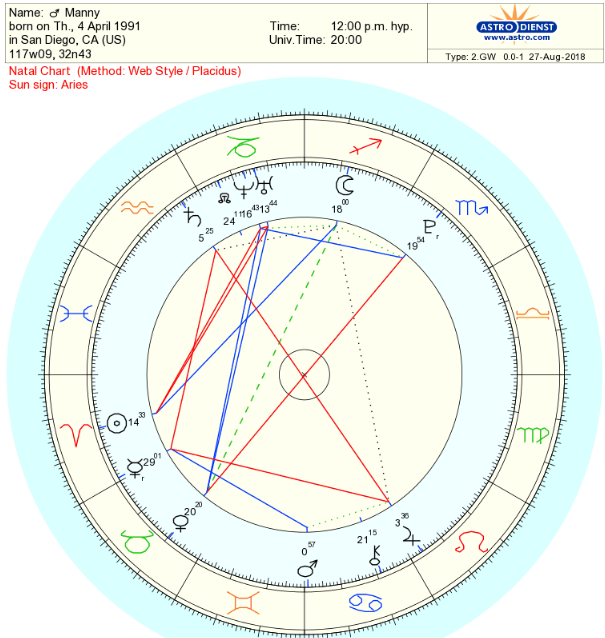 A Look On Jeffree Star & Manny mua's Birth Charts  | Rude Astrology