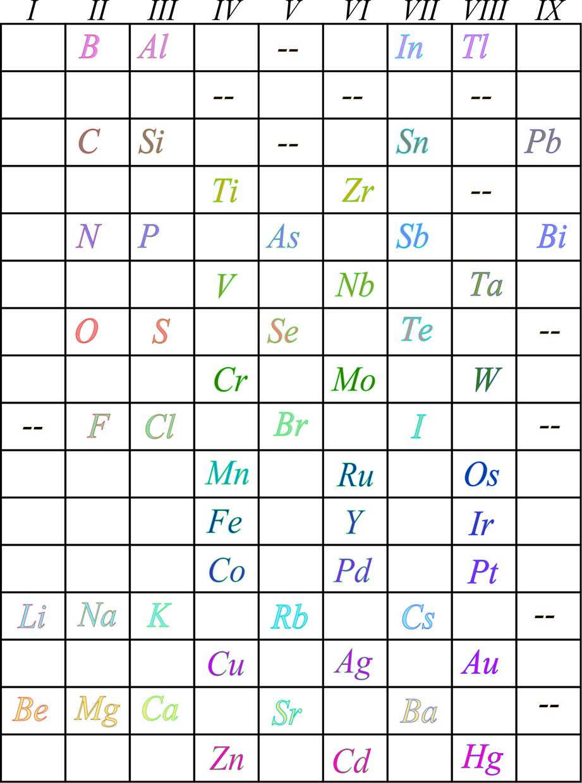 unos cuantos meses despus de que mendeleev publicara su tabla peridica prediciendo elementos nuevos meyer public una tabla parecida - Tabla Periodica Julius Lothar Meyer