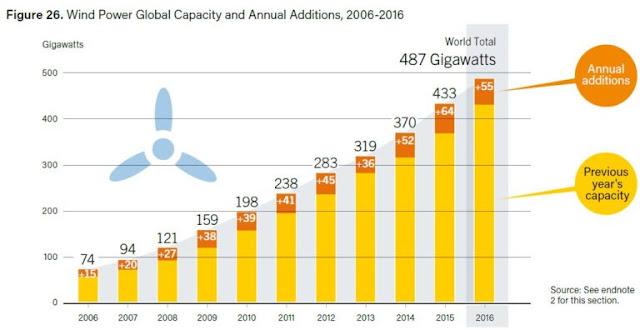 4d9daf3667a A capacidade total de energia eólica está dobrando a cada seis anos
