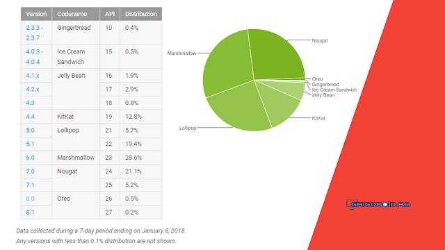 Cotele distribuției sistemului de operare Android în luna ianuarie