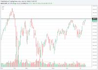 S&P 500 SPY ETF