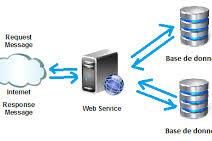 Teknologi Web Service