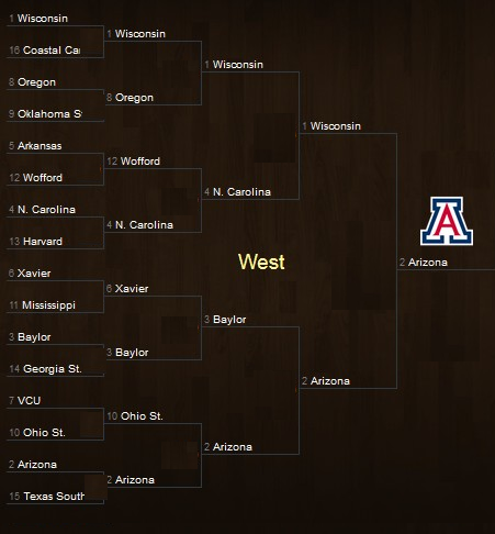 March Madness West Region Bracket