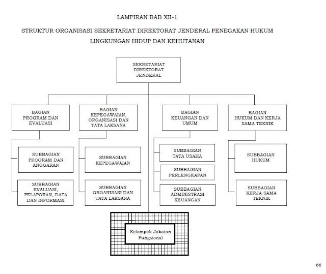 Struktur organisasi sekditJen PHLHK