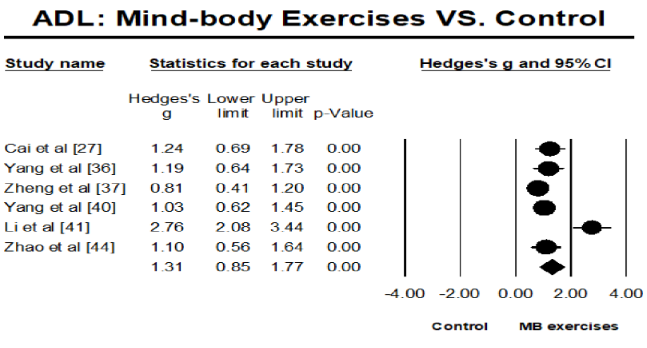 図:心身運動の脳卒中ADL改善効果