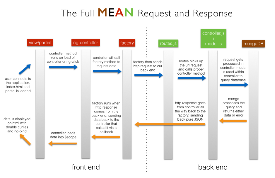 mean stack is mean my journey into web development and software