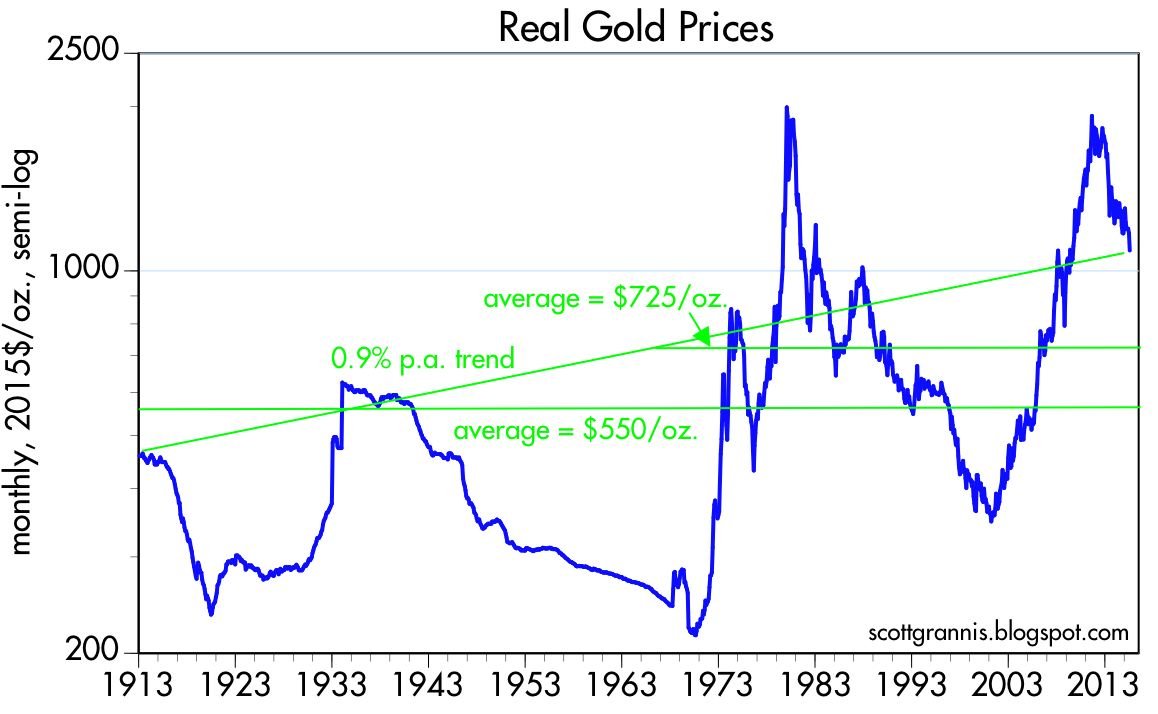 To Help Answer That Question I Put Together The Chart Above Which Shows Real Price Of Gold Using Cpi Over Past Century