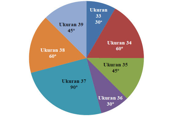 Menyajikan data dalam bentuk diagram lingkaran mikirbae kalian sudah mengetahui cara menyajikan data dalam bentuk diagram batang diagram garis dan diagram lingkaran sekarang perhatikan berbagai jenis data yang ccuart Gallery