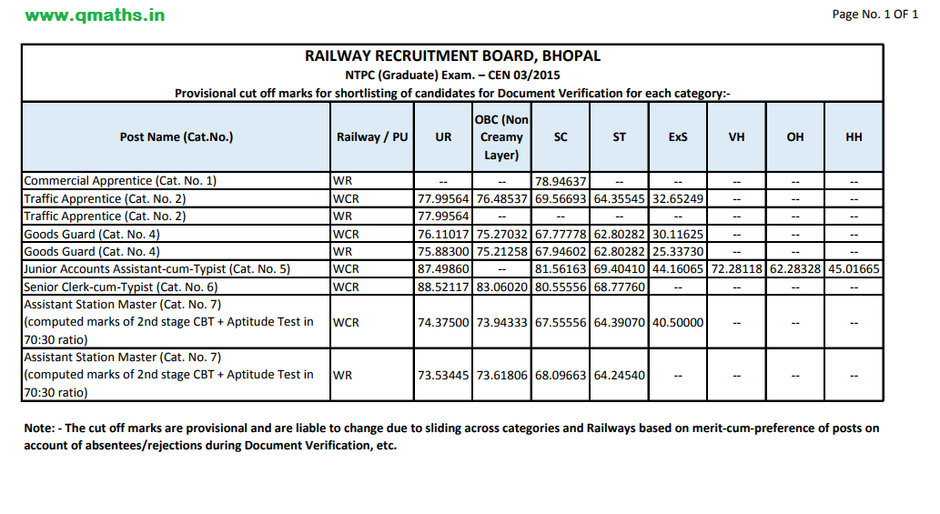 Rrb Secunderabad Notification 2015 Pdf
