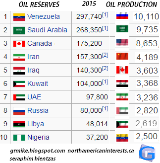 nigeria oil reserves, africa, russia economy, china oil, china gold, china currency, commodities, oil prices, gas prices, fuel consumption, renewable energy, fossil fuels, oil reserves, oil production, oil output, gold standard, war, usa and russia, gas companies, largest companies,