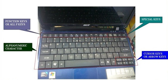 BASIC PARTS AND FUNCTIONS OF NOTEBOOK KEYBOARD