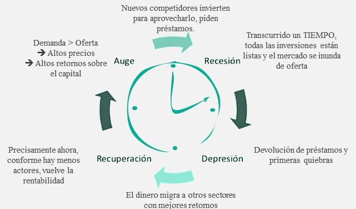 esquema de la teoría del ciclo económico