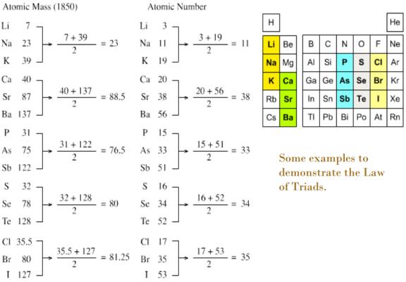 El rincn de la qumica historia de la tabla peridica imagen obtenida de httpsroskienciawordpress20130228cinco grandes huellas en la historia de la tabla periodica urtaz Gallery