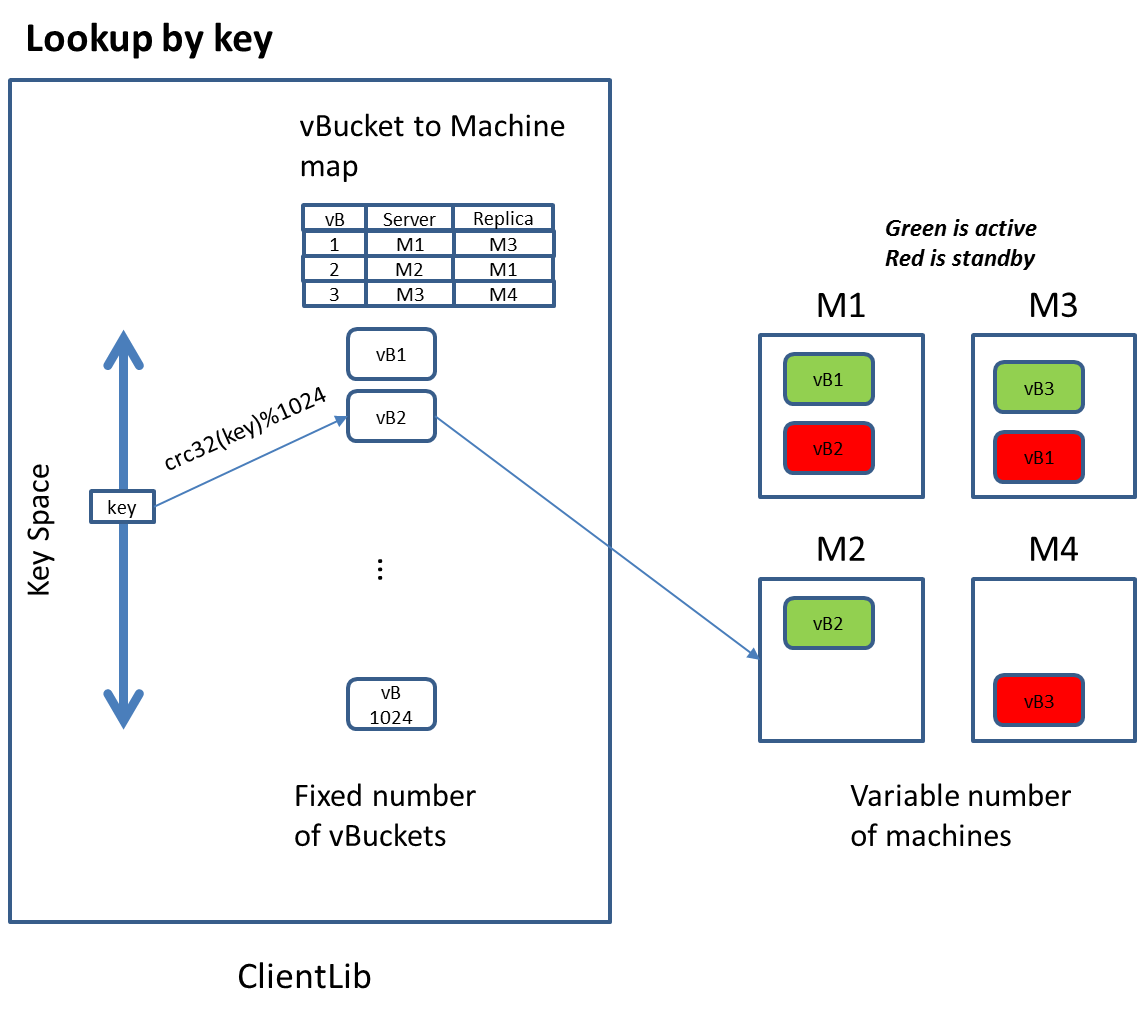 Everything You Need To Know About Couchbase Architecture