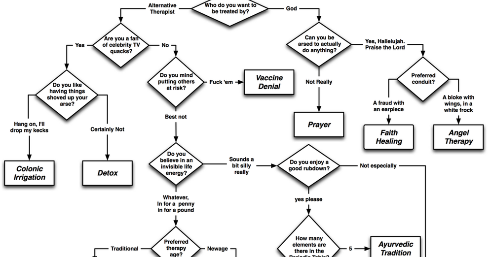 The Reason Stick: A Handy Alternative Therapy Flowchart