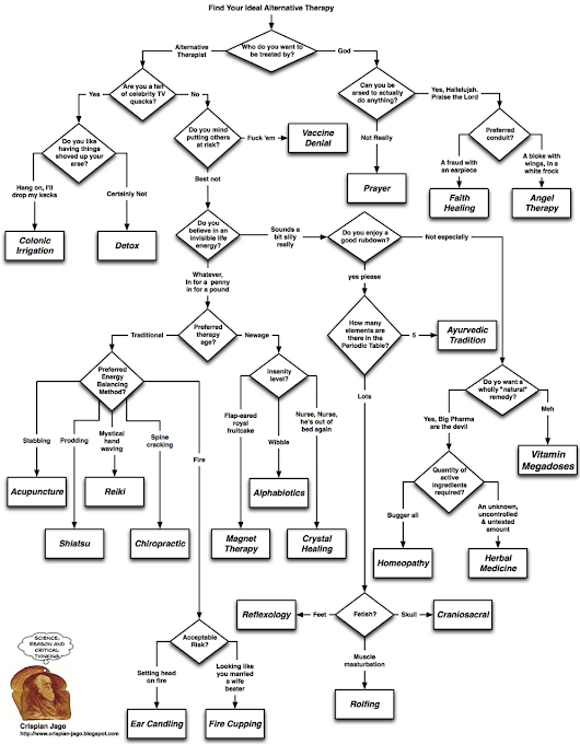 A Handy Alternative Therapy Flowchart