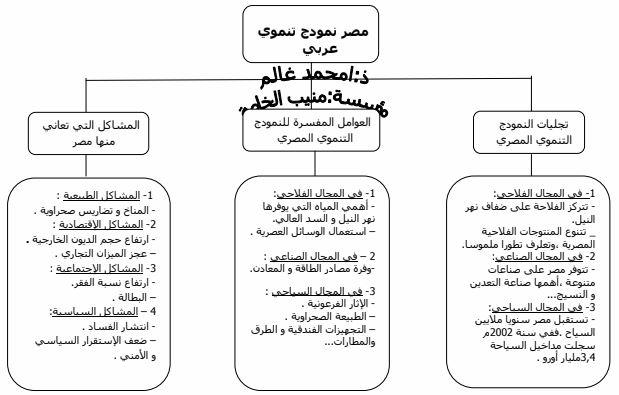 ملخص درس مصر نموذج تنموي عربي للسنة الثالثة إعدادي