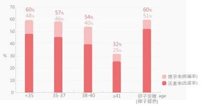 年代別&卵子提供による妊娠率と出産率