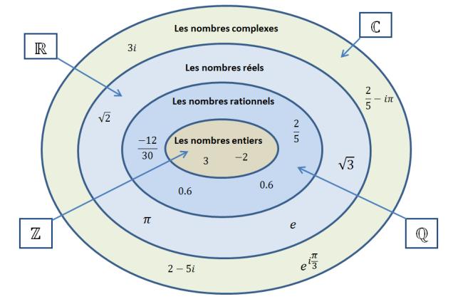 Séries et exercices Les ensembles des nombres  Tronc commun S Bac international