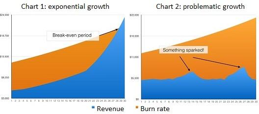 أسرار اطلاق استراتيجية نموّ ناجحة؟