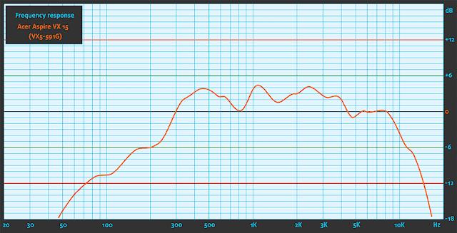 teste da capacidade de reprodução de áudio em diferentes frequências notebook gamer acer vx5