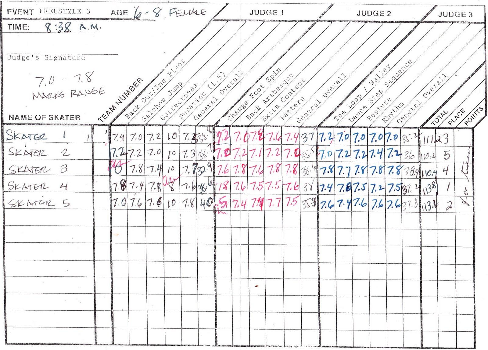 Xanboni A Sample Isi Judging Sheet Explained