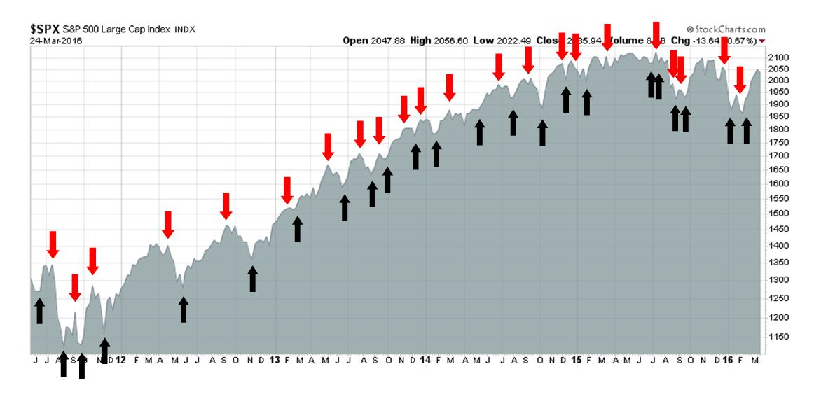 History Of Actual Out Sample Not Backtested Signals The Trading Model Are Shown By Arrows In Chart Below Past This Has