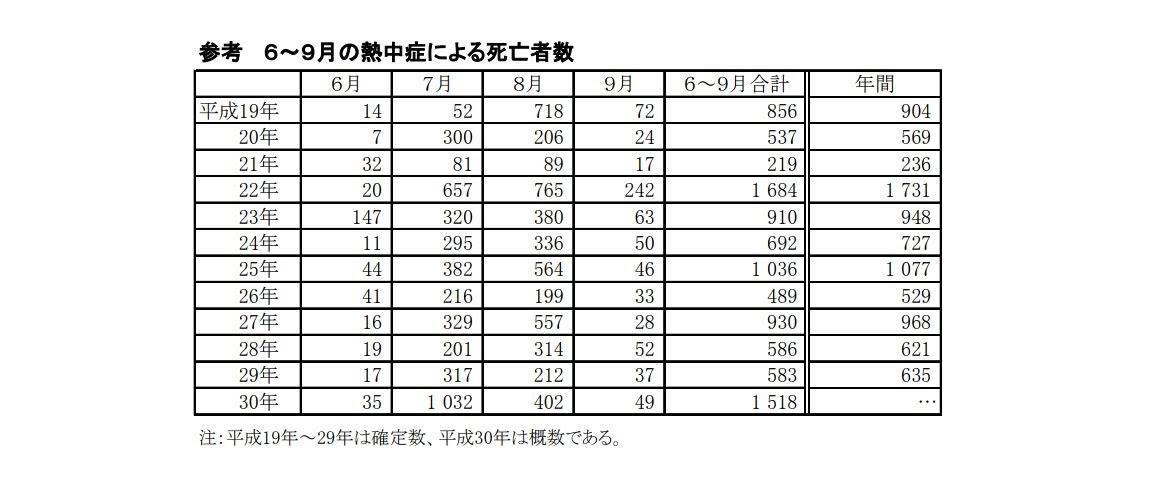 6~9月の熱中症による死亡者数