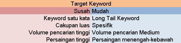 cara melakukan riset keyword termudah