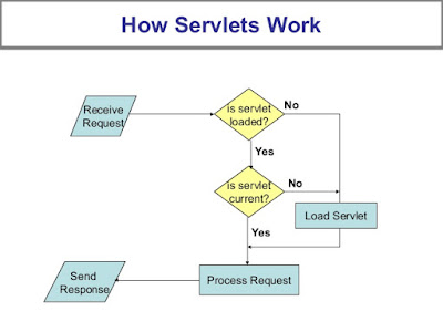 How Java Servlet Works?