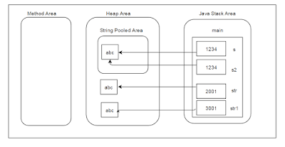 String Pooling with JVM Architechture