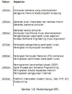 Sejarah Rekayasa