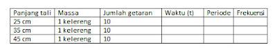 Tabel Data Percobaan
