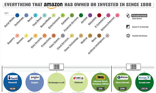 Everything That Amazon Has Owned Or Invested In Since 1998