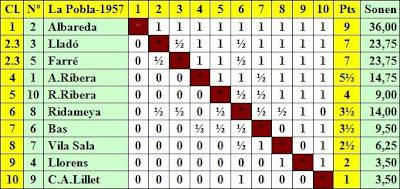 Clasificación por orden de puntuación del III Torneo Nacional de Ajedrez de La Pobla de Lillet 1957