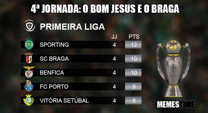 Memes Time - Liga Nos, Classificação após a 4ªJornada: Sporting é o líder – 4ª Jornada: o bom Jesus e o Braga