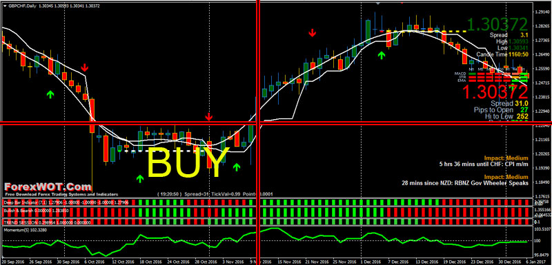 Forex-trend-session-BUY