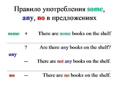 правило some, any, no в английском языке
