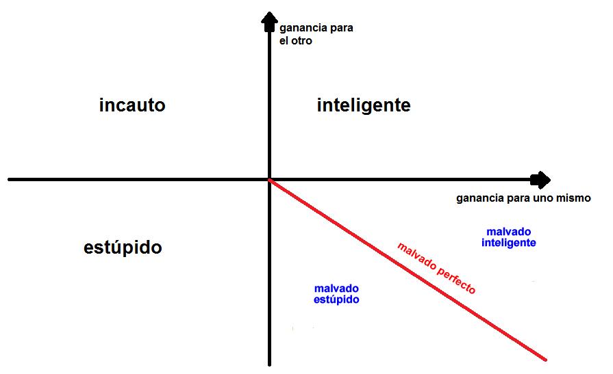 La Teoría de la Estupidez de Carlo Maria Cipolla