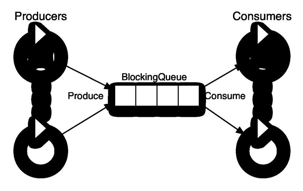 share-data-between-thread
