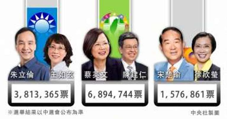 南島觀點: 2016總統副總統直選得票及歷年比較