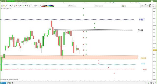 Plan de trade CAC40 [01/02/18]