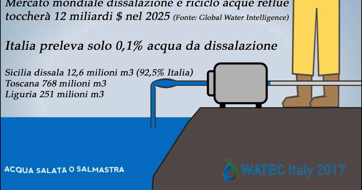 Eco sostenibilit acqua italia utilizza solo 0 1 di for Acqua design italia