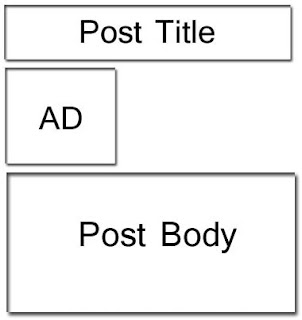 How to Add Google Adsense Below Post Title in Blogger