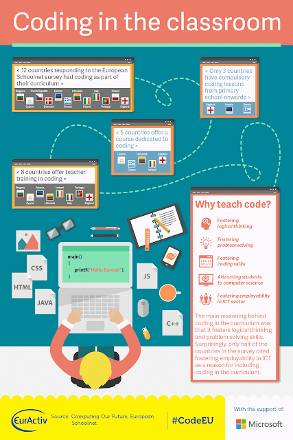 Infographic On Coding